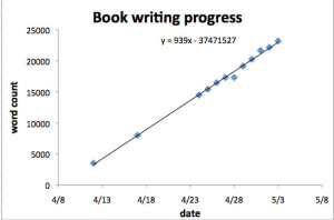 writing-progress