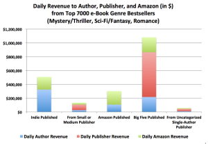 Revenue Distribution to Author-Publisher-Amazon