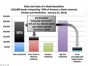 "The ""Shadow Market"" of ebook sales that Big Publishing doesn't see"